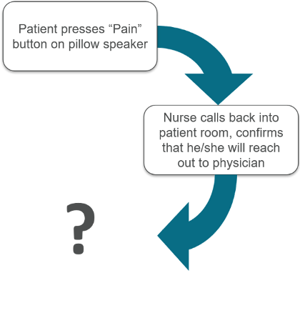 Diagram of an inadequate workflow triggered by a nurse call