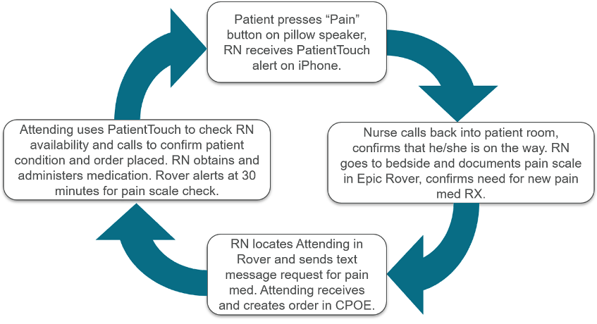 Diagram of a closed-loop workflow triggered by a nurse call