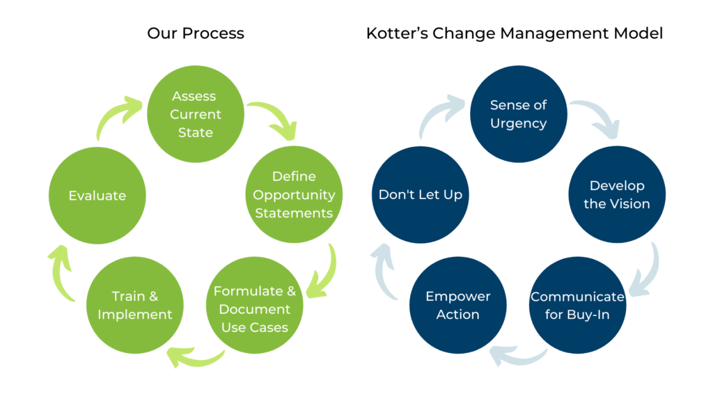 Our implementation process mirrors Kotter's Change Management Model